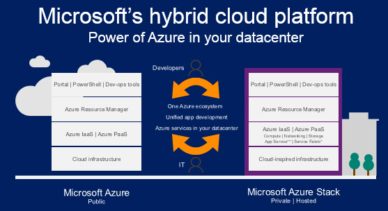 Microsoft Hybrid Cloud