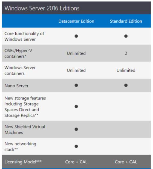 windows-server-editions